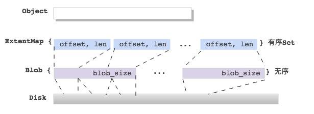 Ceph BlueStore Write Analyse | ictfox blog